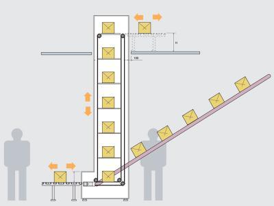 Esempio schema funzionamento dell'elevatore a carico continuo
